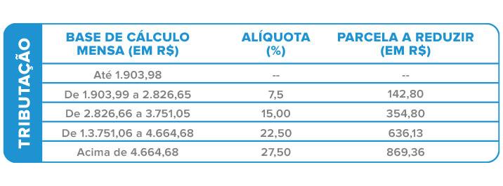 Livro caixa para profissionais de saúde: tabela de tributação
