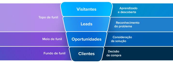 Funil de vendas na automação de marketing para clínicas