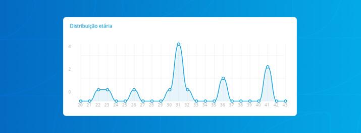 Gráfico de distruibuição etária para descobrir público-alvo com iClinic