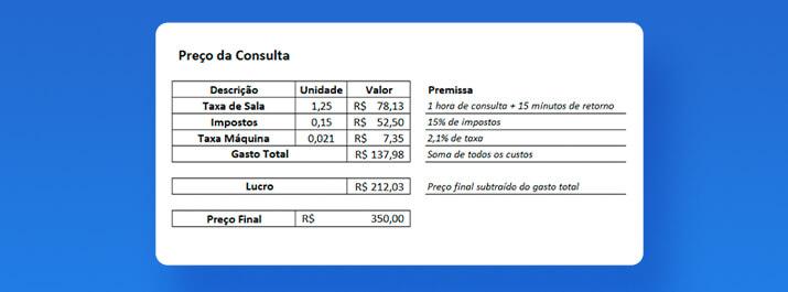 Fórmula de preço da consulta: precificação de clínicas e consultórios